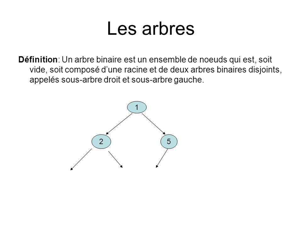 Les arbres Définition: Un arbre binaire est un ensemble de noeuds qui est, soit vide, soit composé dune racine et de deux arbres binaires disjoints, a