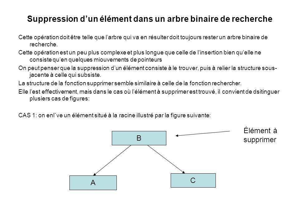 Suppression dun élément dans un arbre binaire de recherche Cette opération doit être telle que larbre qui va en résulter doit toujours rester un arbre