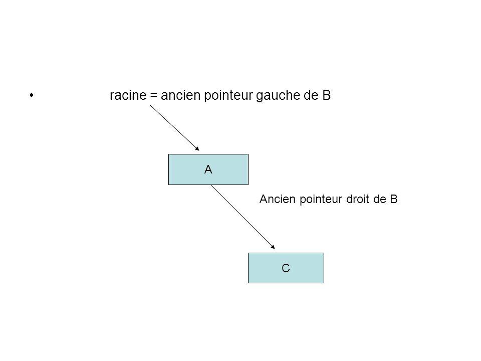 racine = ancien pointeur gauche de B A Ancien pointeur droit de B C