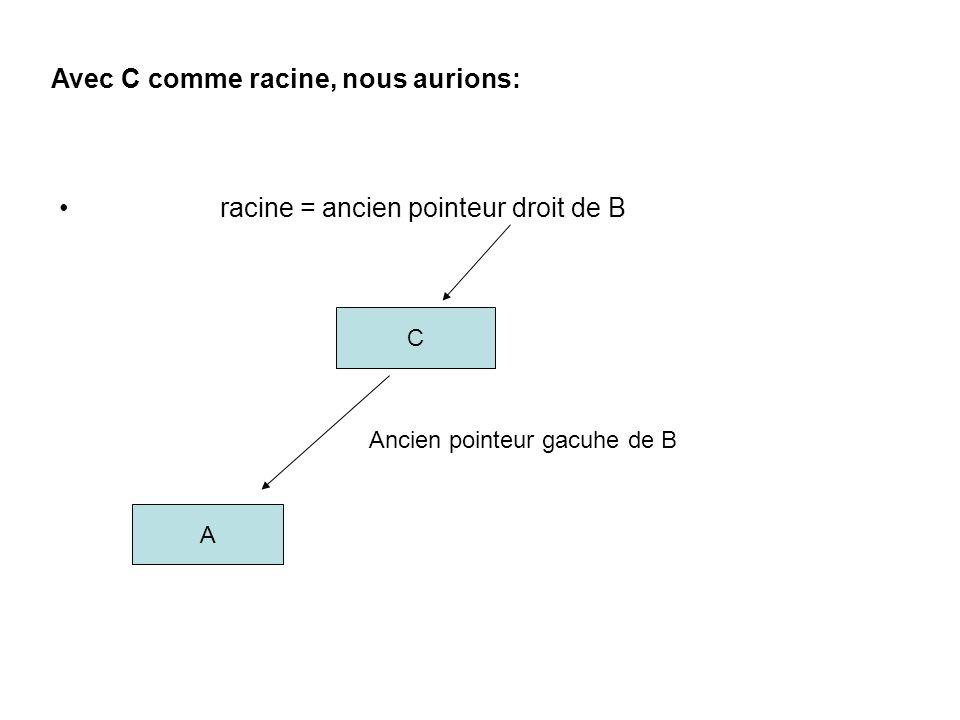 racine = ancien pointeur droit de B C Ancien pointeur gacuhe de B A Avec C comme racine, nous aurions: