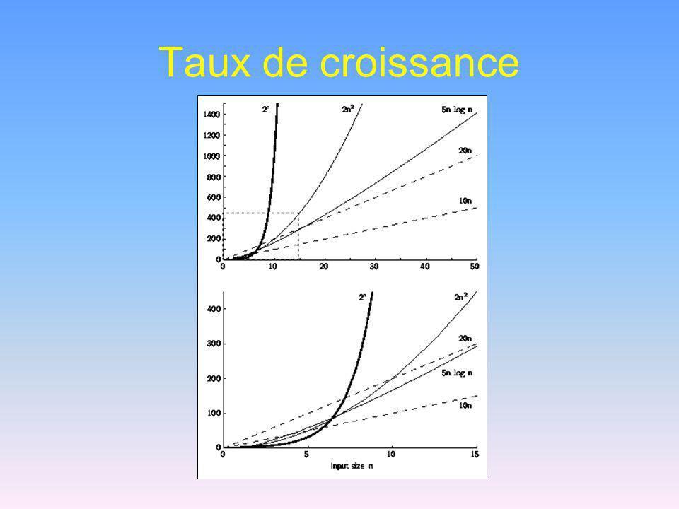 Analyse assymptotique: Grand O Définition: T(n) est dans O(f(n)) sil existe deux constantes positives c et n 0 t.q.