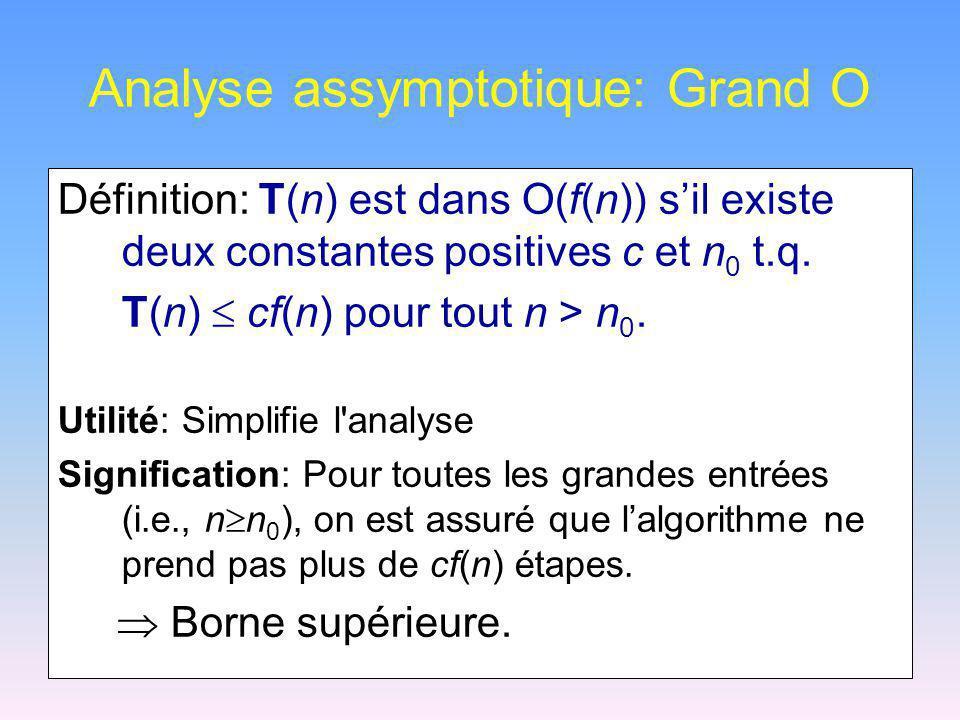 Notation grand-O (suite) La notation grand-O indique une borne supérieure sur le temps dexécution.