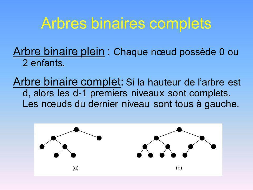 Arbres binaires complets Arbre binaire plein : Chaque nœud possède 0 ou 2 enfants. Arbre binaire complet: Si la hauteur de larbre est d, alors les d-1