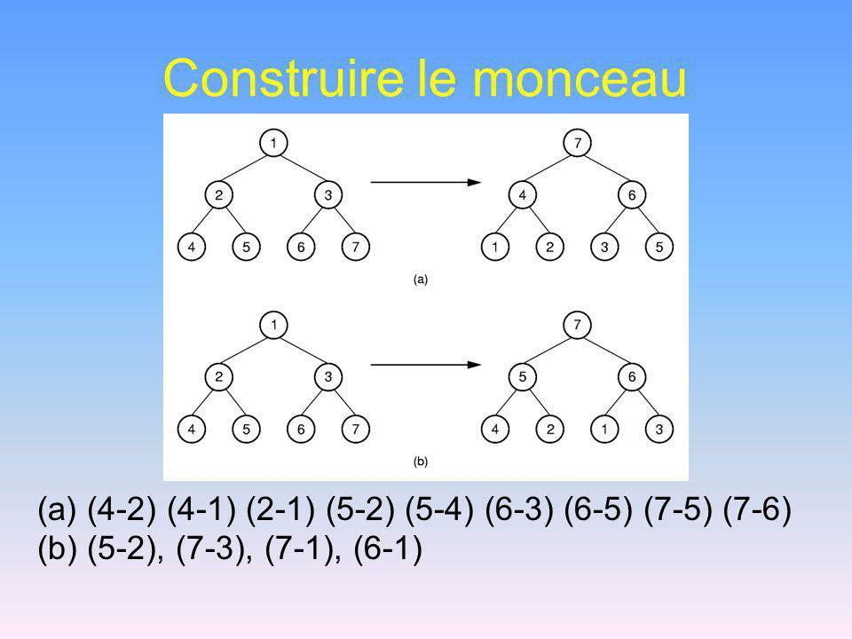 Construire le monceau (a) (4-2) (4-1) (2-1) (5-2) (5-4) (6-3) (6-5) (7-5) (7-6) (b) (5-2), (7-3), (7-1), (6-1)
