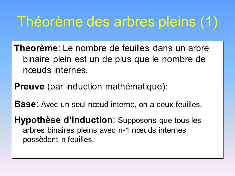 Théorème des arbres pleins (1) Theorème: Le nombre de feuilles dans un arbre binaire plein est un de plus que le nombre de nœuds internes. Preuve (par