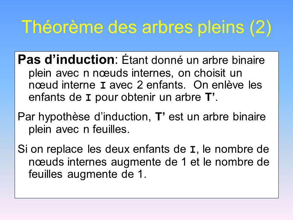 Théorème des arbres pleins (2) Pas dinduction: Étant donné un arbre binaire plein avec n nœuds internes, on choisit un nœud interne I avec 2 enfants.