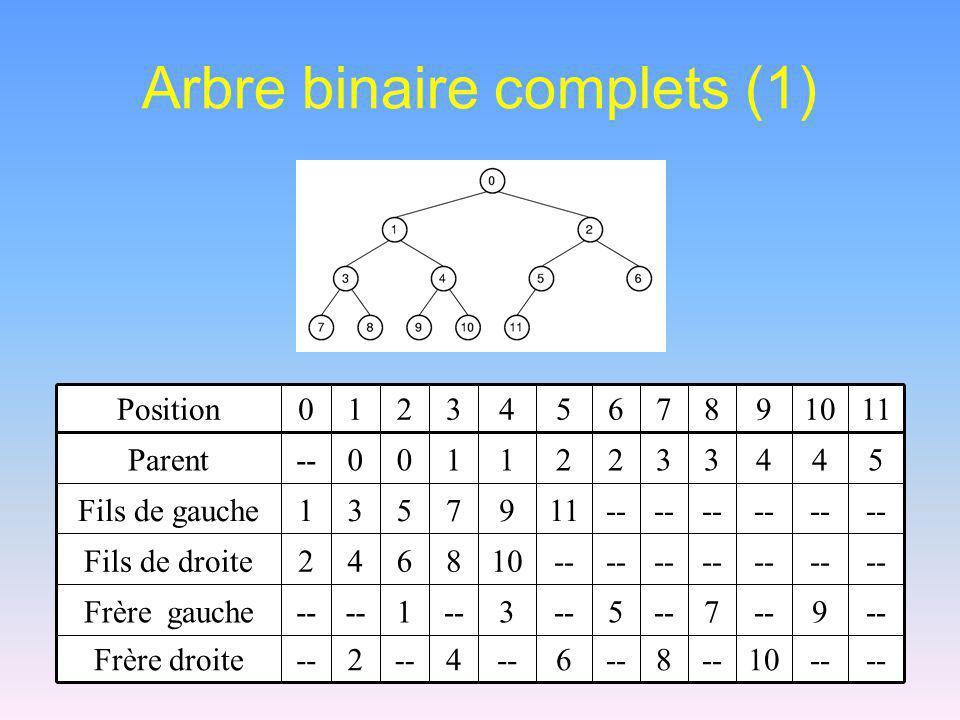 Arbre binaire complets (1) -- 10--8 6 4 2 Frère droite --9 7 5 3 1 Frère gauche -- 108642Fils de droite -- 1197531Fils de gauche 54433221100--Parent 1