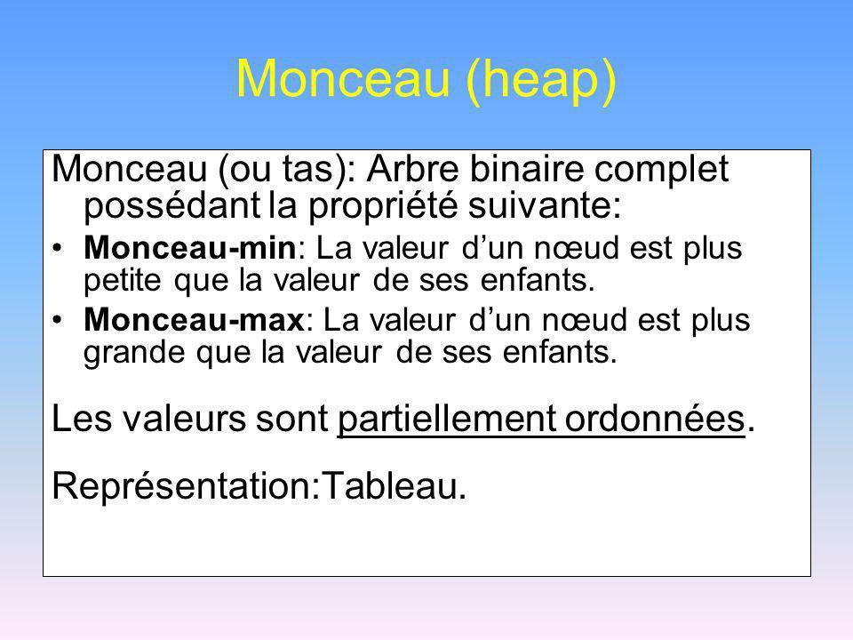 Monceau (heap) Monceau (ou tas): Arbre binaire complet possédant la propriété suivante: Monceau-min: La valeur dun nœud est plus petite que la valeur