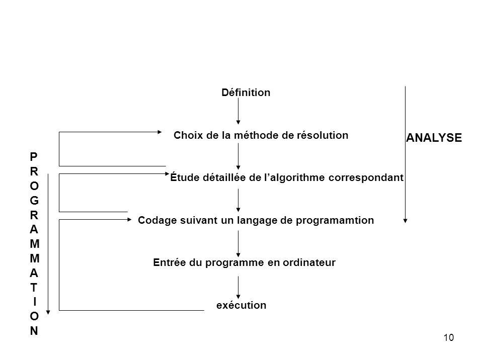 10 Définition Choix de la méthode de résolution Étude détaillée de lalgorithme correspondant Codage suivant un langage de programamtion Entrée du prog
