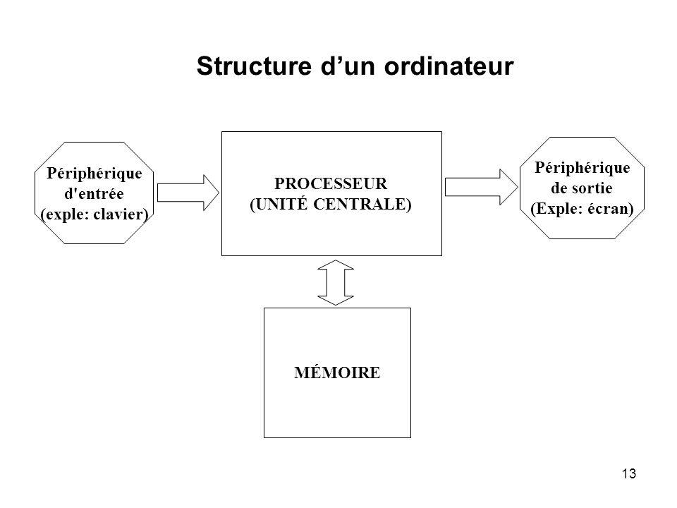 13 PROCESSEUR (UNITÉ CENTRALE) MÉMOIRE Périphérique d'entrée (exple: clavier) Périphérique de sortie (Exple: écran) Structure dun ordinateur