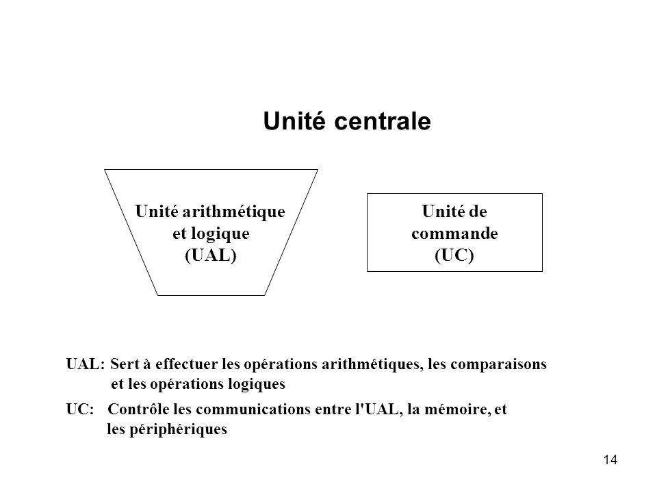 14 Unité arithmétique et logique (UAL) Unité de commande (UC) UAL: Sert à effectuer les opérations arithmétiques, les comparaisons et les opérations l