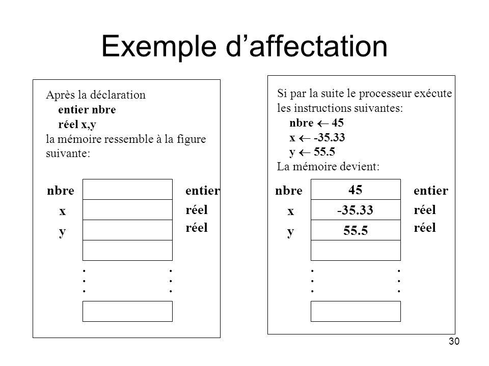 30 Exemple daffectation nbre x y entier réel............ Après la déclaration entier nbre réel x,y la mémoire ressemble à la figure suivante: 45 55.5