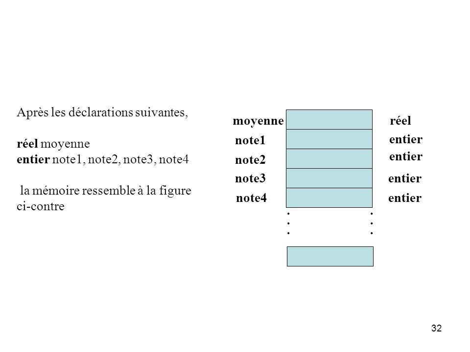 32 moyenne note1 note2 réel entier............ Après les déclarations suivantes, réel moyenne entier note1, note2, note3, note4 la mémoire ressemble à