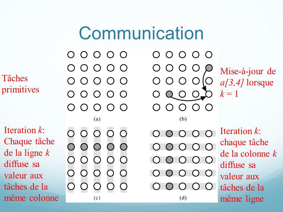 Communication Tâches primitives Mise-à-jour de a[3,4] lorsque k = 1 Iteration k: Chaque tâche de la ligne k diffuse sa valeur aux tâches de la même co