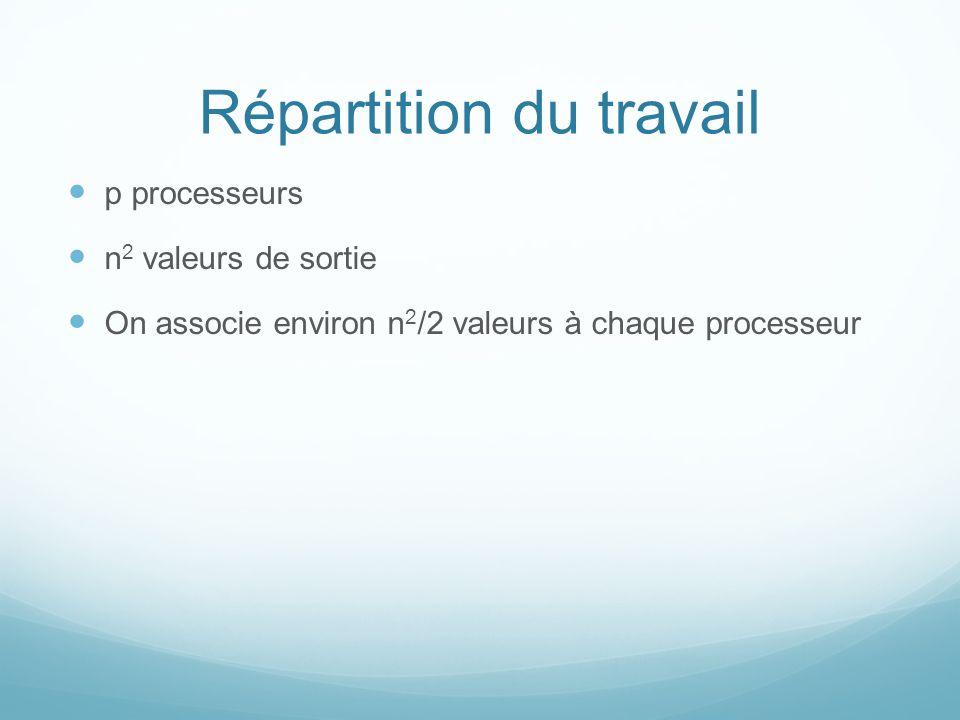 Répartition du travail p processeurs n 2 valeurs de sortie On associe environ n 2 /2 valeurs à chaque processeur