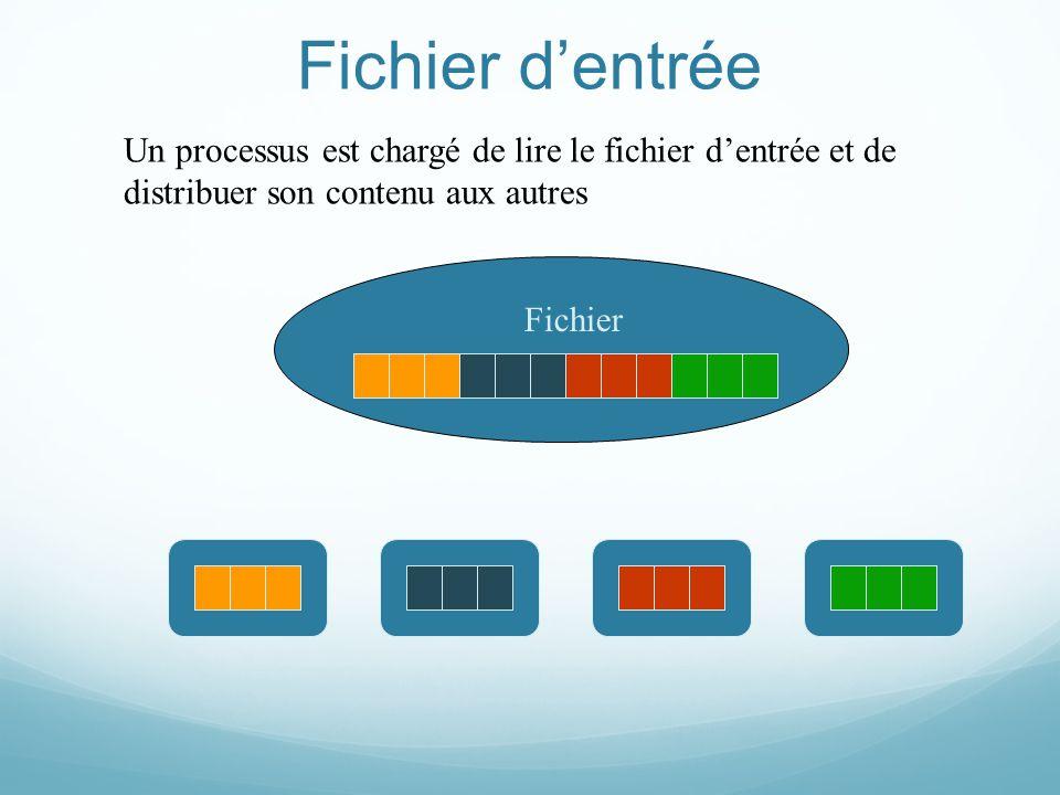 Fichier dentrée Fichier Un processus est chargé de lire le fichier dentrée et de distribuer son contenu aux autres