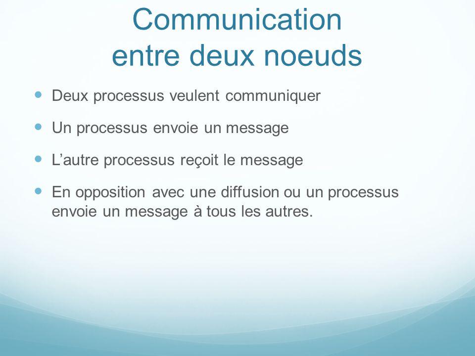 Communication entre deux noeuds Deux processus veulent communiquer Un processus envoie un message Lautre processus reçoit le message En opposition ave