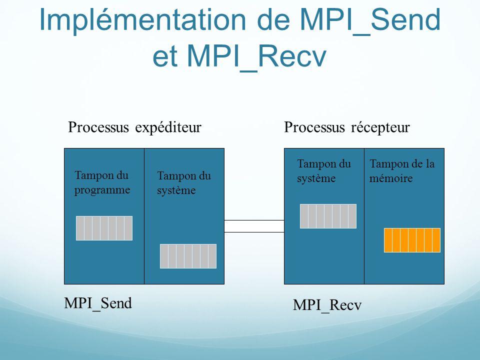 Implémentation de MPI_Send et MPI_Recv Processus expéditeurProcessus récepteur Tampon du programme Tampon du système Tampon de la mémoire MPI_Send MPI