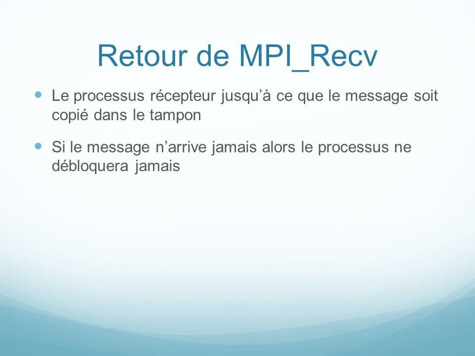 Retour de MPI_Recv Le processus récepteur jusquà ce que le message soit copié dans le tampon Si le message narrive jamais alors le processus ne débloq