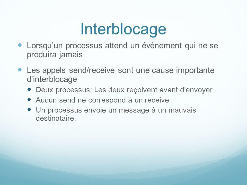 Interblocage Lorsquun processus attend un événement qui ne se produira jamais Les appels send/receive sont une cause importante dinterblocage Deux pro