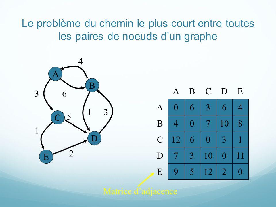 Le problème du chemin le plus court entre toutes les paires de noeuds dun graphe A E B C D 4 6 13 5 3 1 2 0636 40710 12603 73100 95122 A B C D E ABCD