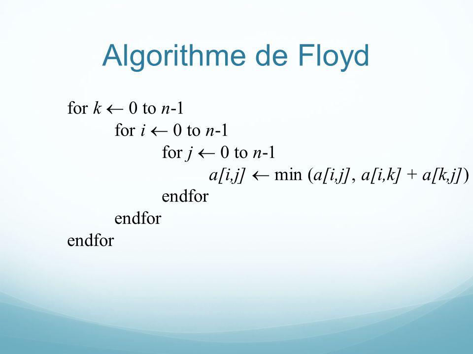 Algorithme de Floyd for k 0 to n-1 for i 0 to n-1 for j 0 to n-1 a[i,j] min (a[i,j], a[i,k] + a[k,j]) endfor