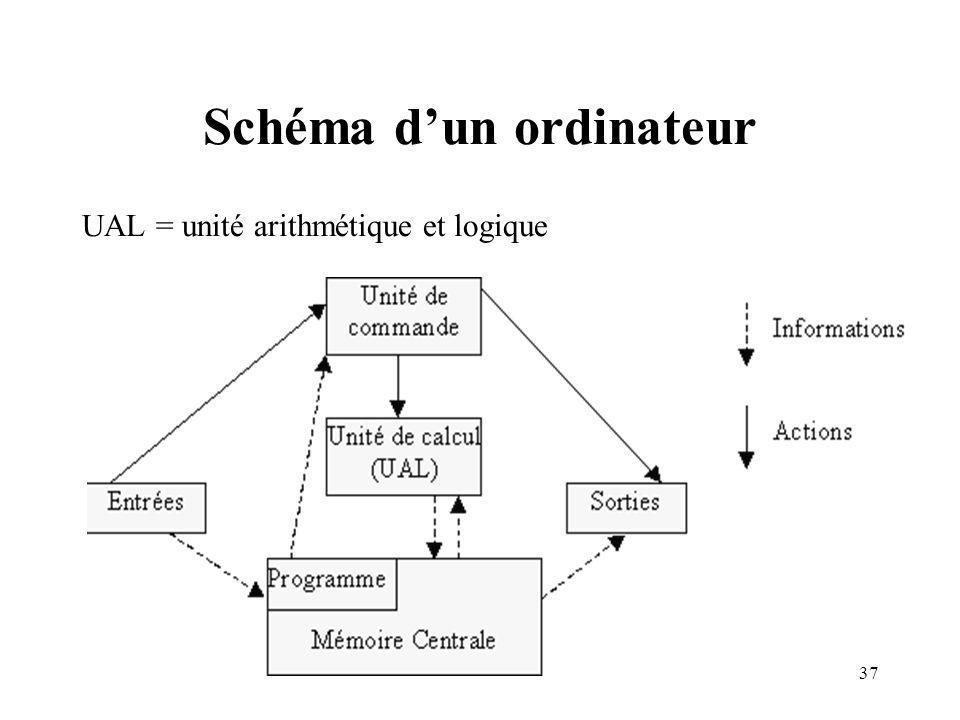 37 Schéma dun ordinateur UAL = unité arithmétique et logique