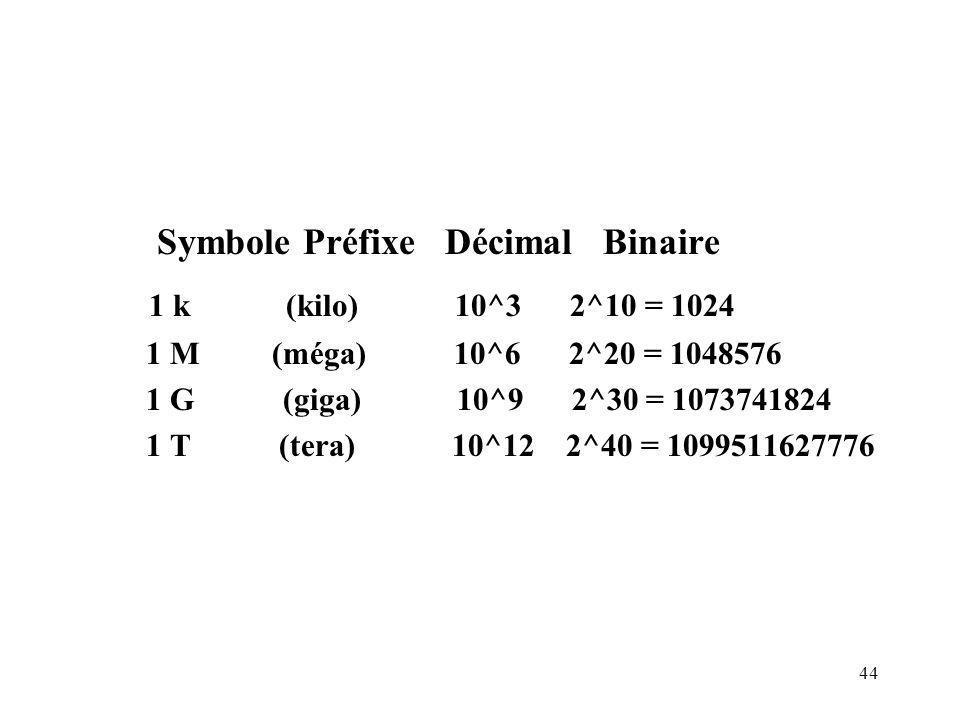 44 Symbole Préfixe Décimal Binaire 1 k (kilo) 10^3 2^10 = 1024 1 M (méga) 10^6 2^20 = 1048576 1 G (giga) 10^9 2^30 = 1073741824 1 T (tera) 10^12 2^40 = 1099511627776
