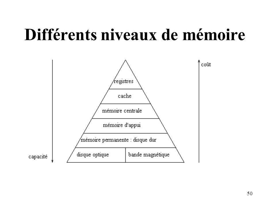 50 Différents niveaux de mémoire