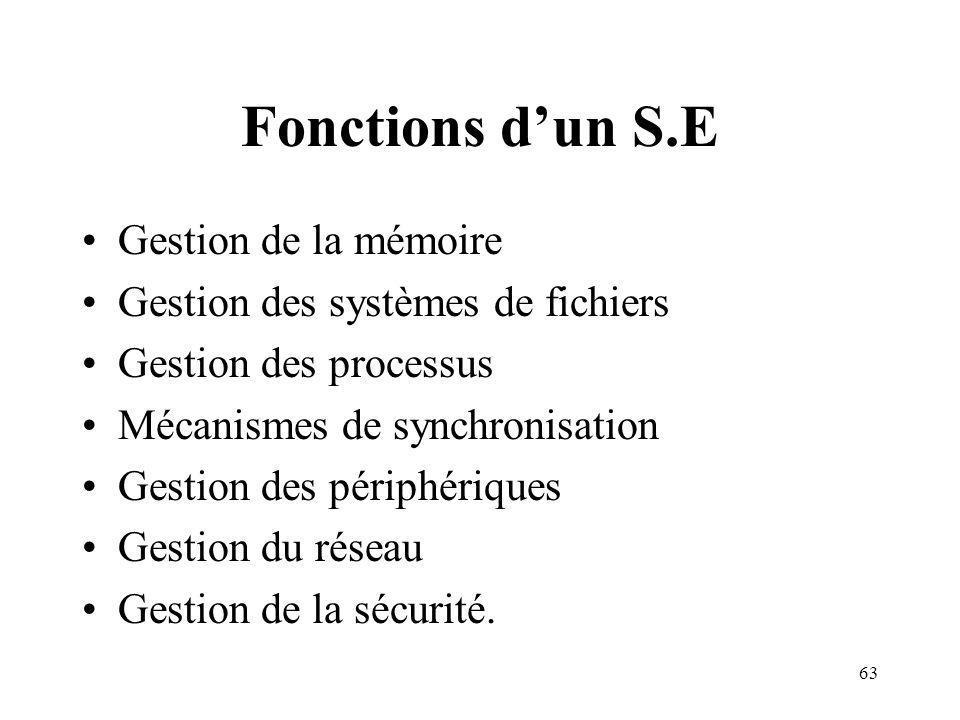 63 Fonctions dun S.E Gestion de la mémoire Gestion des systèmes de fichiers Gestion des processus Mécanismes de synchronisation Gestion des périphériques Gestion du réseau Gestion de la sécurité.