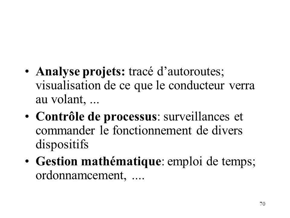 70 Analyse projets: tracé dautoroutes; visualisation de ce que le conducteur verra au volant,... Contrôle de processus: surveillances et commander le