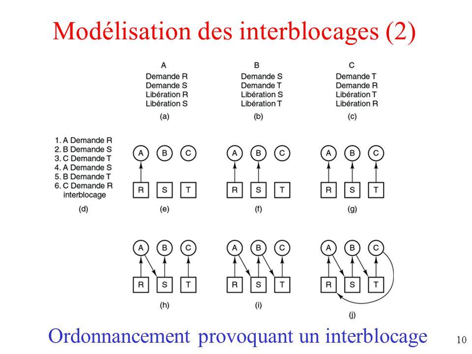 9 Modélisation des interblocages (1) Modélisation au moyen de graphes dirigés –La ressource R est détenue par le processus A –Le processus B attend ap