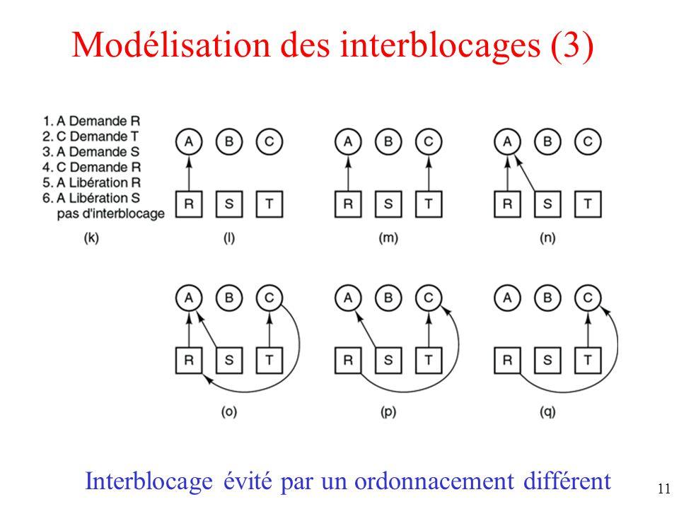 10 Ordonnancement provoquant un interblocage Modélisation des interblocages (2)