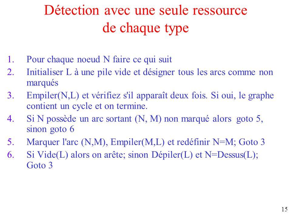 14 Détection avec une seule ressource de chaque type Noter la détention et la demande en ressource cycle = interblocage