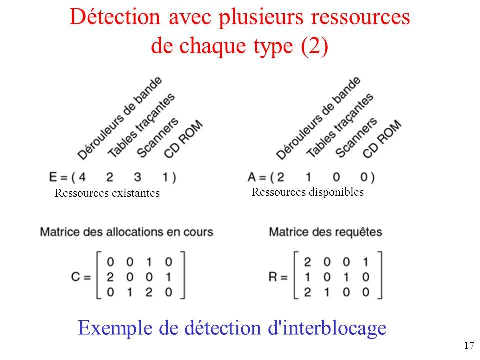 16 Détection avec plusieurs ressources de chaque type (1) Structures de données utilisées par l'algorithme