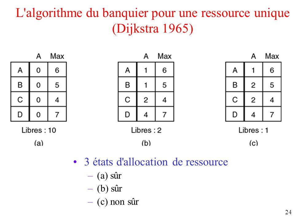 23 États sûrs et non sûrs (2) Démonstration que l'état de (b) n'est pas sûr Si A demande et obtient une ressource supplémentaire (figure b) alors on e