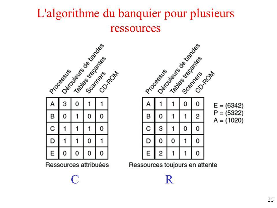 24 L'algorithme du banquier pour une ressource unique (Dijkstra 1965) 3 états d'allocation de ressource –(a) sûr –(b) sûr –(c) non sûr