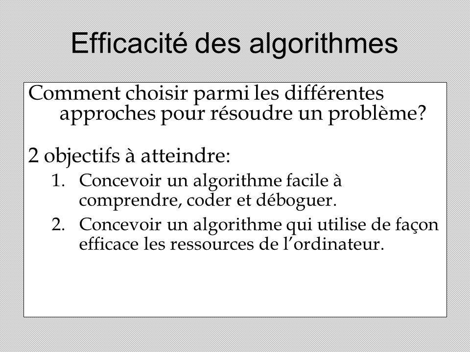 Efficacité des algorithmes Comment choisir parmi les différentes approches pour résoudre un problème? 2 objectifs à atteindre: 1.Concevoir un algorith