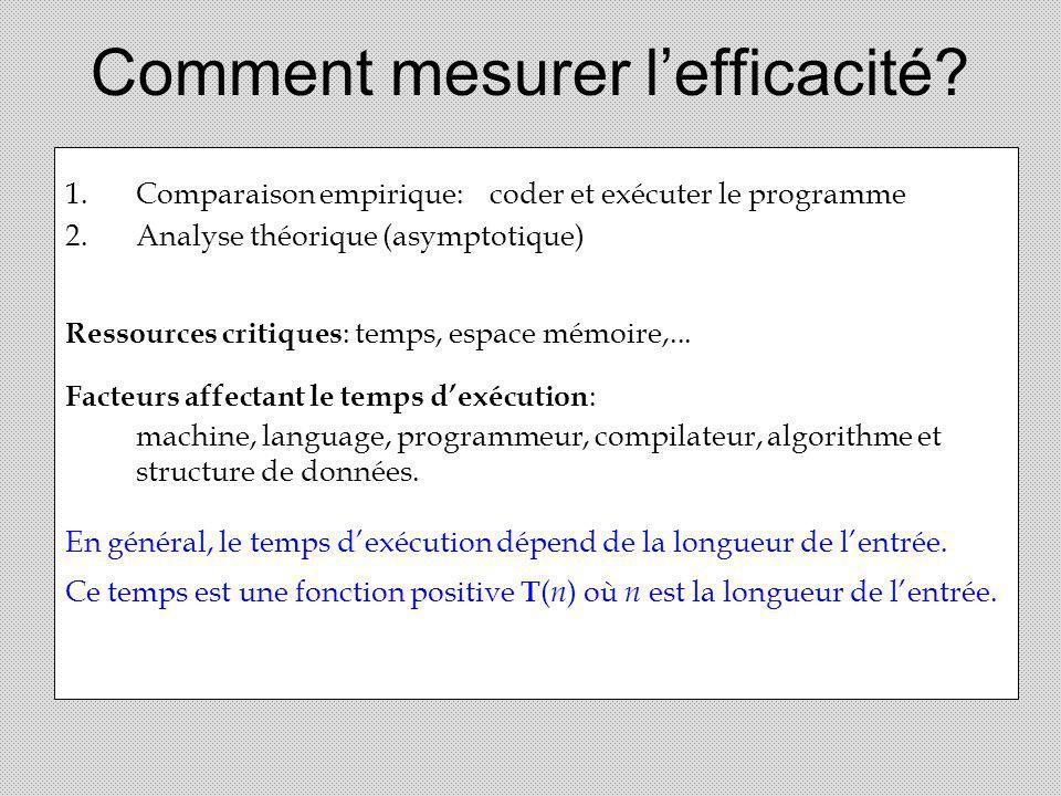 Comment mesurer lefficacité? 1.Comparaison empirique:coder et exécuter le programme 2.Analyse théorique (asymptotique) Ressources critiques : temps, e