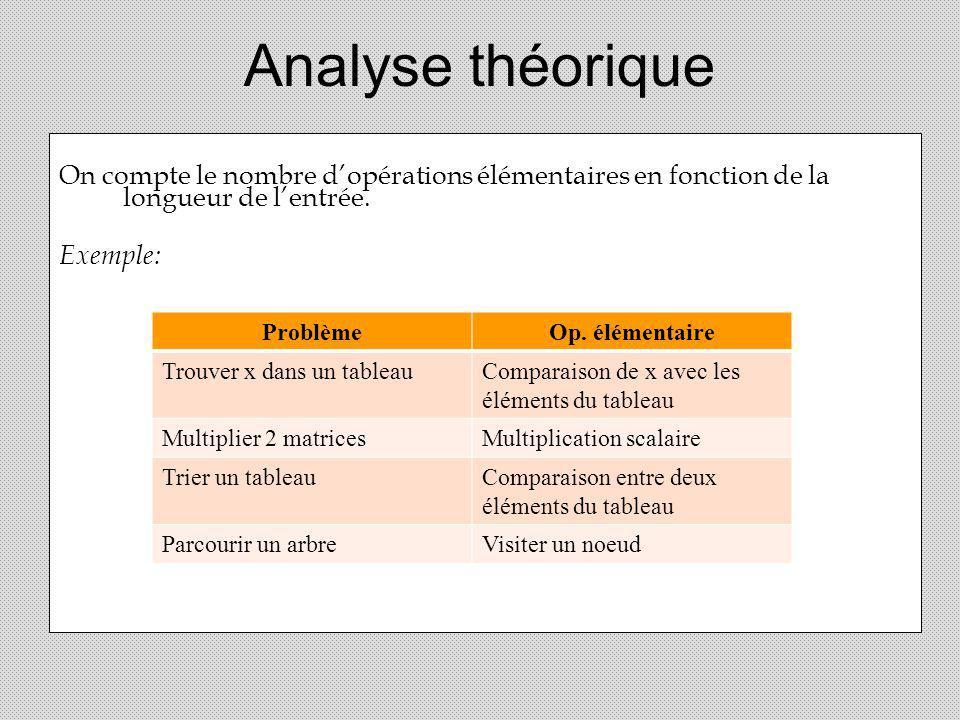 Analyse théorique On compte le nombre dopérations élémentaires en fonction de la longueur de lentrée. Exemple: ProblèmeOp. élémentaire Trouver x dans