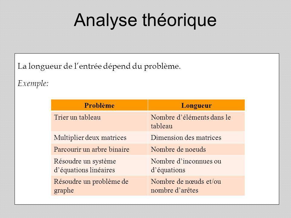 Analyse théorique La longueur de lentrée dépend du problème. Exemple: ProblèmeLongueur Trier un tableauNombre déléments dans le tableau Multiplier deu