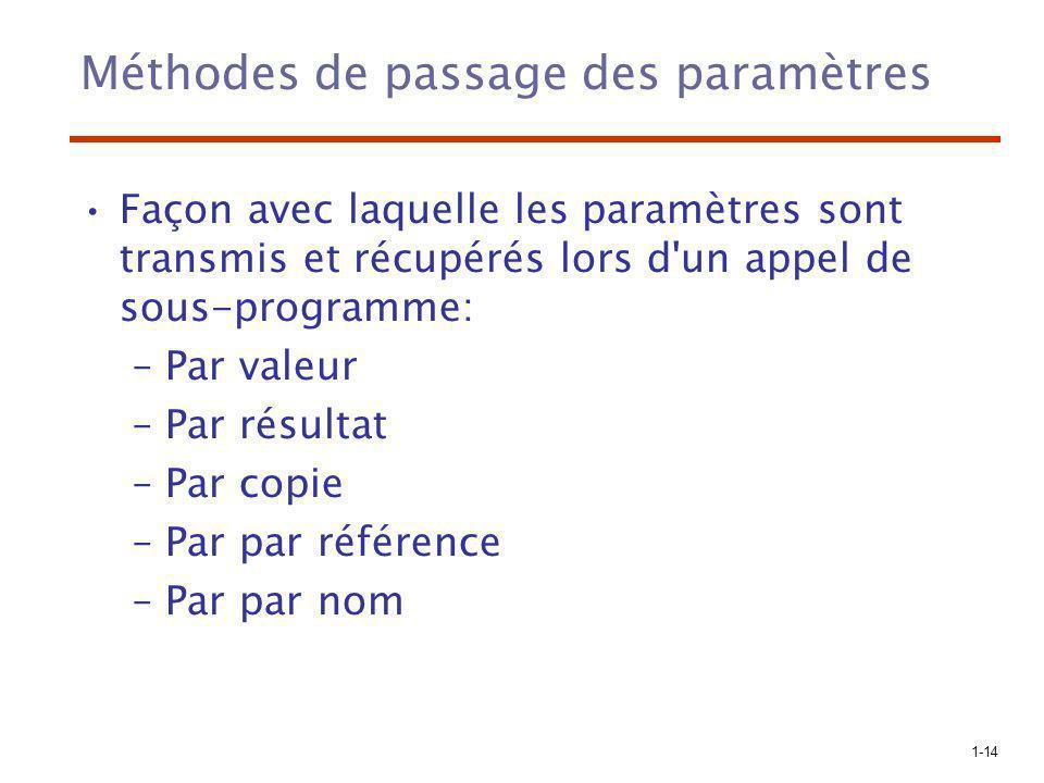 1-14 Méthodes de passage des paramètres Façon avec laquelle les paramètres sont transmis et récupérés lors d un appel de sous-programme: –Par valeur –Par résultat –Par copie –Par par référence –Par par nom