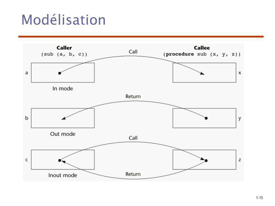 1-15 Modélisation