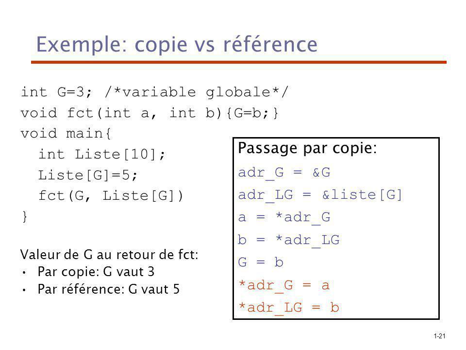 1-21 Exemple: copie vs référence int G=3; /*variable globale*/ void fct(int a, int b){G=b;} void main{ int Liste[10]; Liste[G]=5; fct(G, Liste[G]) } Valeur de G au retour de fct: Par copie: G vaut 3 Par référence: G vaut 5 Passage par copie: adr_G = &G adr_LG = &liste[G] a = *adr_G b = *adr_LG G = b *adr_G = a *adr_LG = b