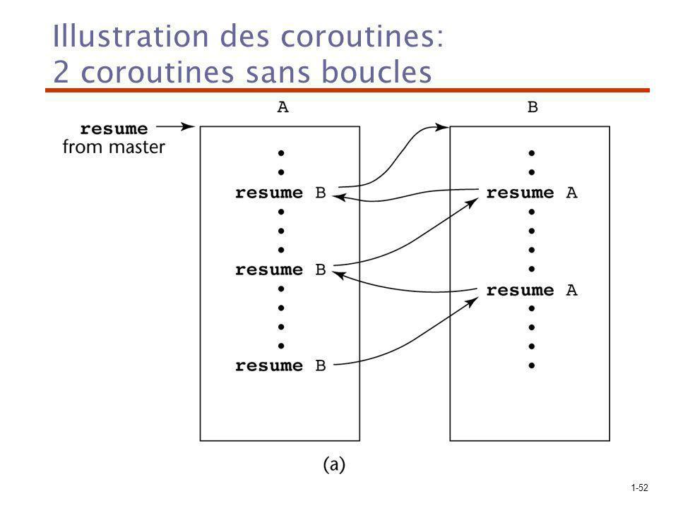 1-52 Illustration des coroutines: 2 coroutines sans boucles