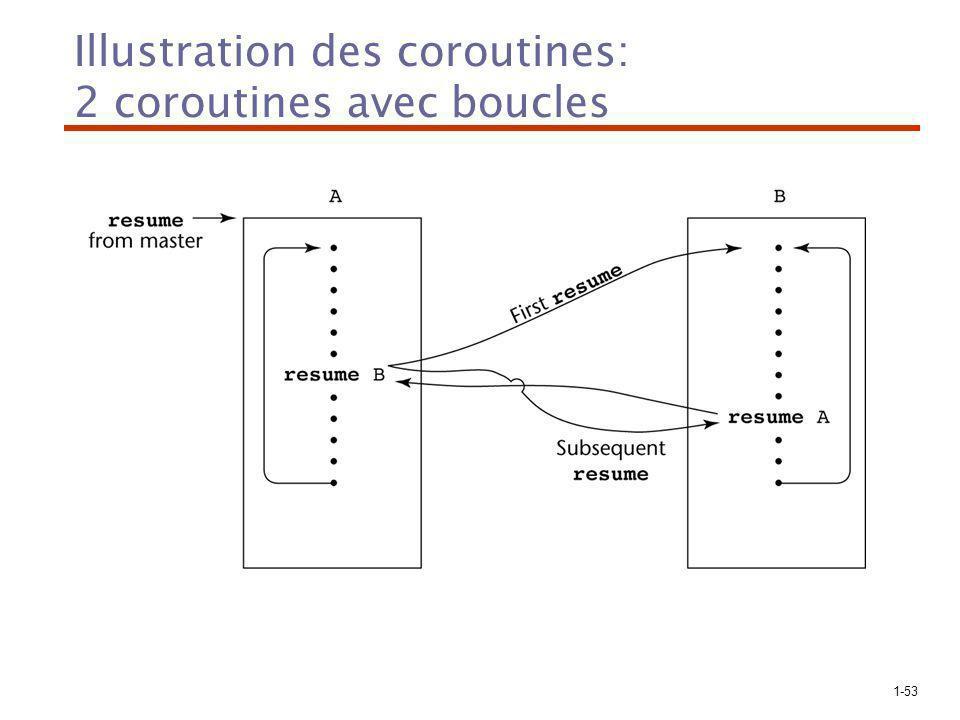 1-53 Illustration des coroutines: 2 coroutines avec boucles