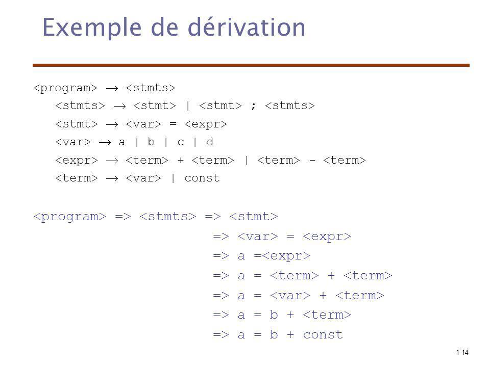 1-14 Exemple de dérivation | ; = a | b | c | d + | - | const => => => = => a = => a = + => a = b + => a = b + const