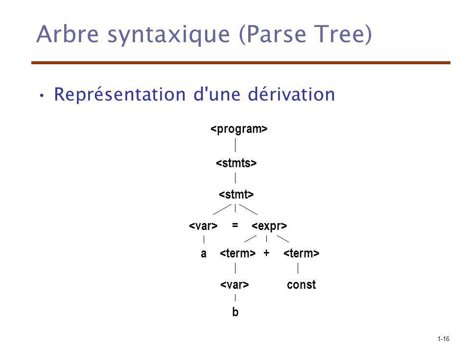 1-16 Arbre syntaxique (Parse Tree) Représentation d'une dérivation const a = b +