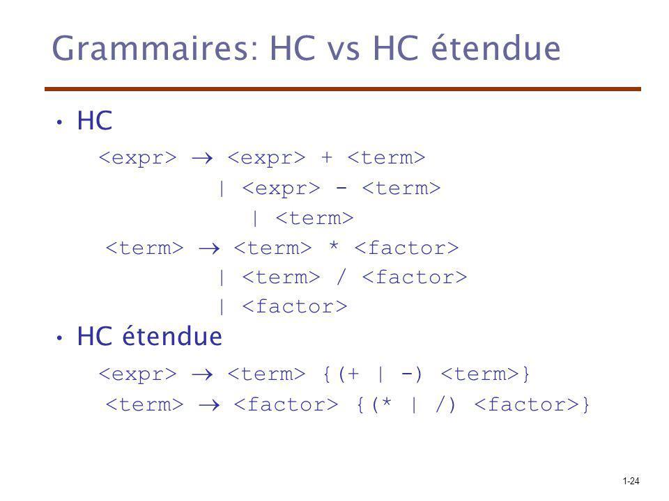1-24 Grammaires: HC vs HC étendue HC + | - | * | / | HC étendue {(+ | -) } {(* | /) }