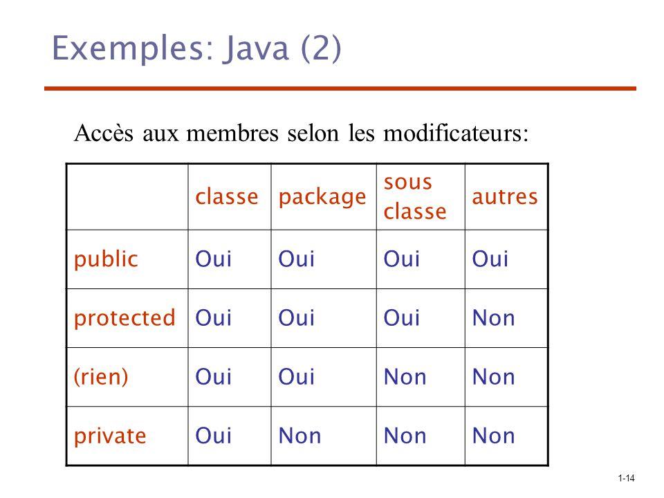 1-14 Exemples: Java (2) classepackage sous classe autres publicOui protectedOui Non (rien)Oui Non privateOuiNon Accès aux membres selon les modificate